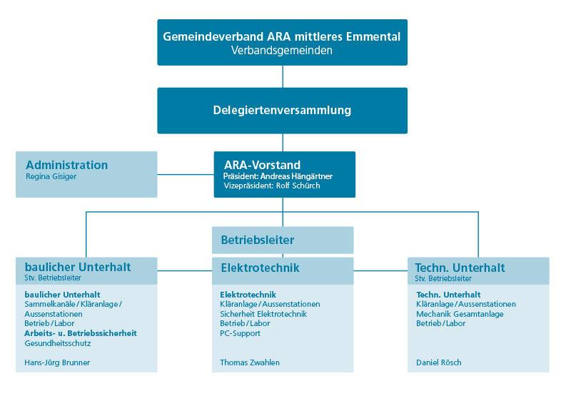 Organigramm ARA